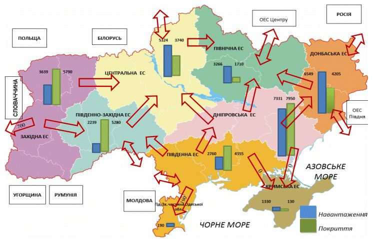 Ten Years Network Development Plan of 220-750 kV Grid of IPS of Ukraine
